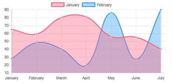 NG2 Charts: popular and useful Angular component libraries.