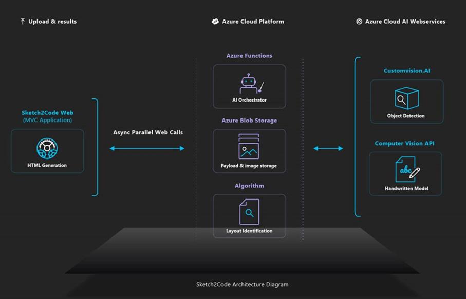 Workflow Sketch2Code step2