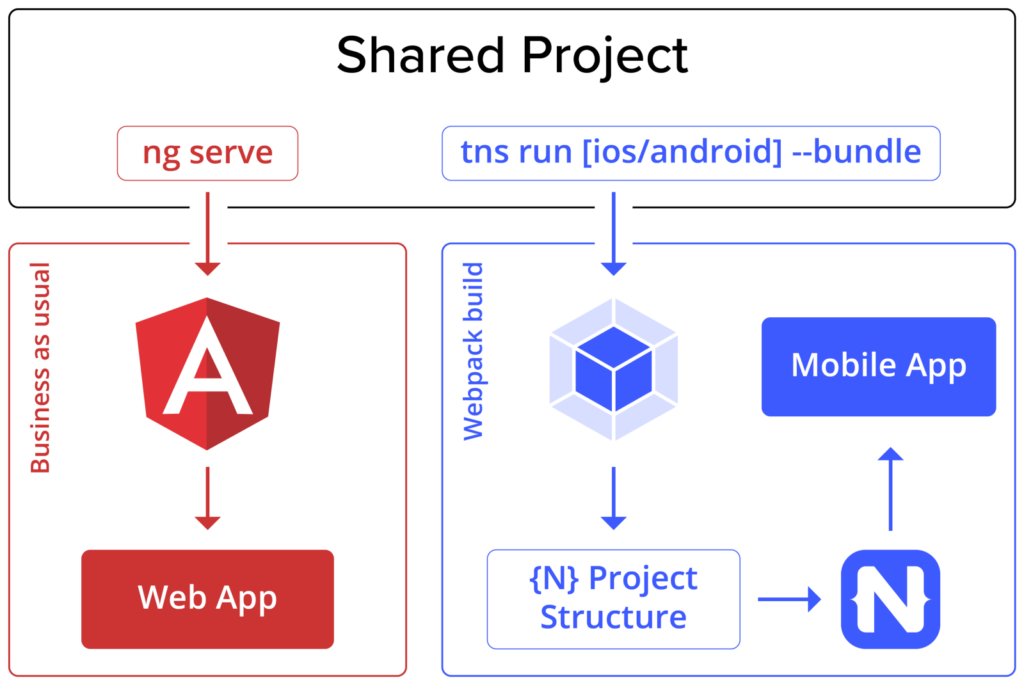shared_project