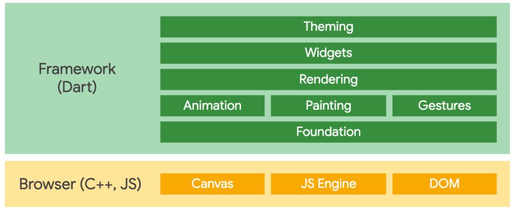 Dart-framework-v-browser-framework