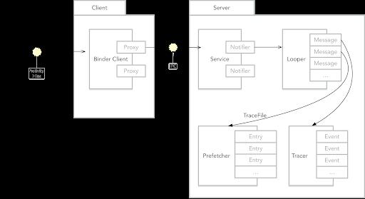 client-server-tech