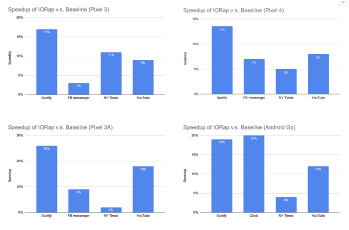 speedup-of-lorap-vs-baseline